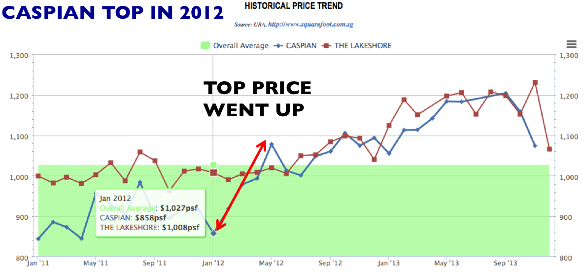 Caspian vs The lakeshore price trend