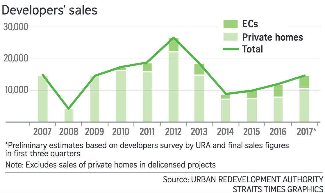 Singapore Developer sales chart 2007 to 2017 by Straits Times