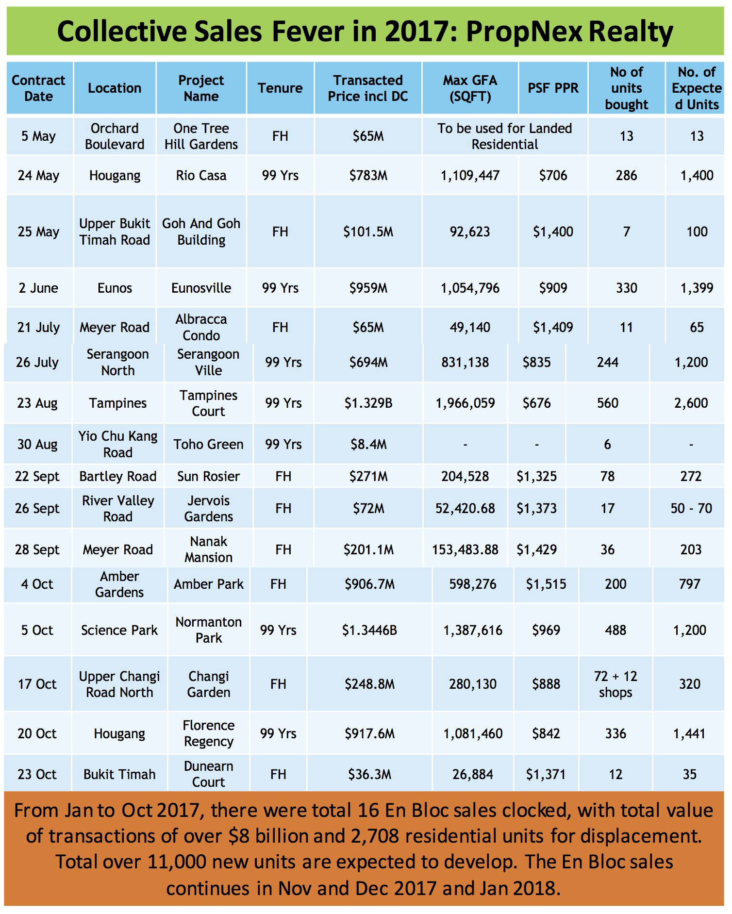 PropNex collective sales chart 2017 first 10 months