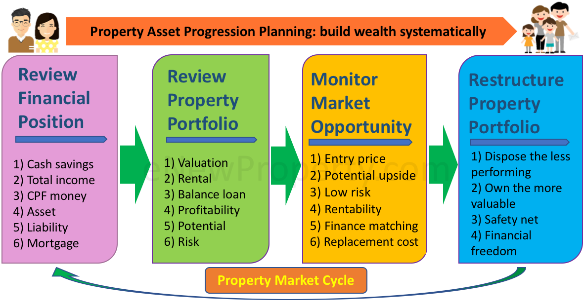 Property Asset Progression Planning enewproperty