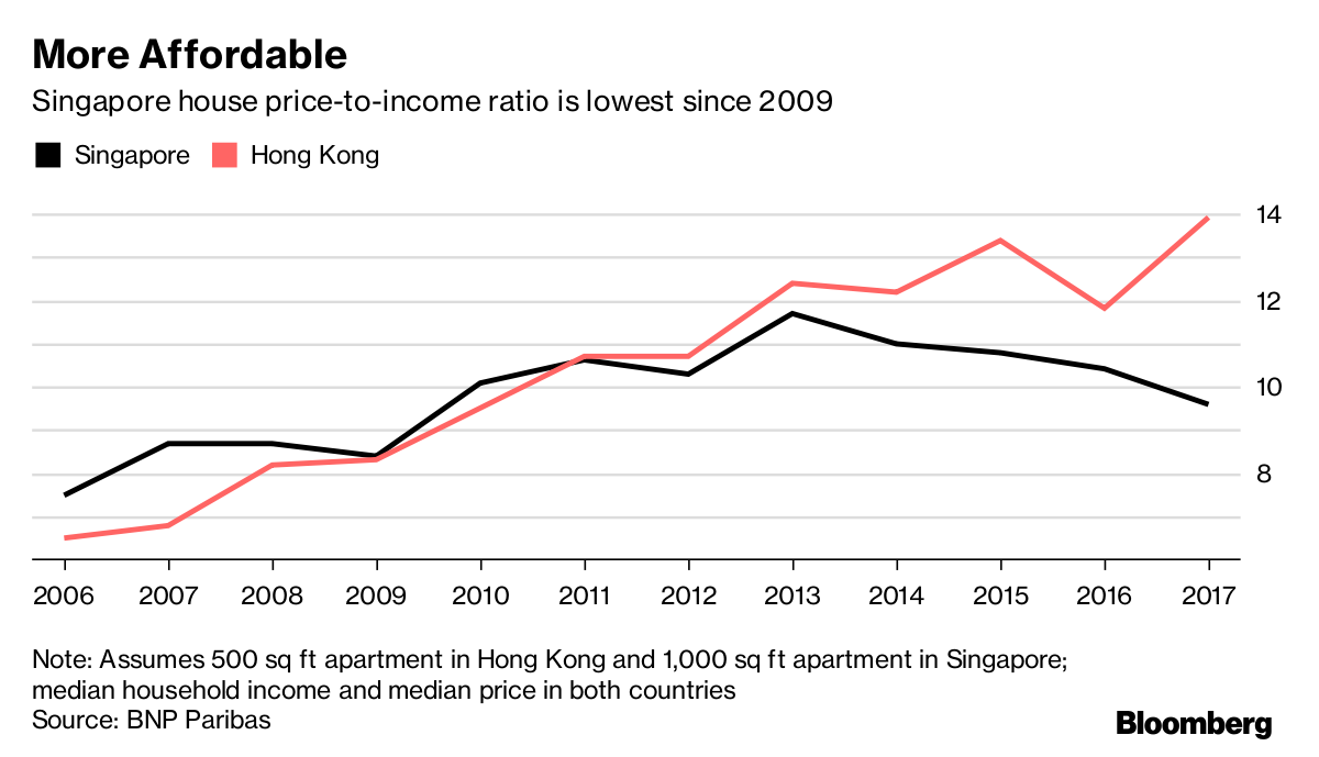 Singapore proeprty is more affordable than Hong Kong does Bloomberg