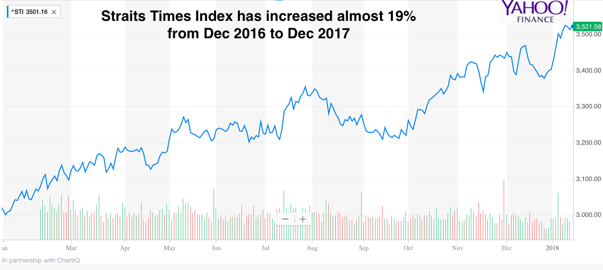 Straits Times Index chart 2016 to 2017