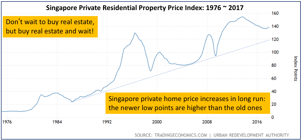 Why invest in property Singapore