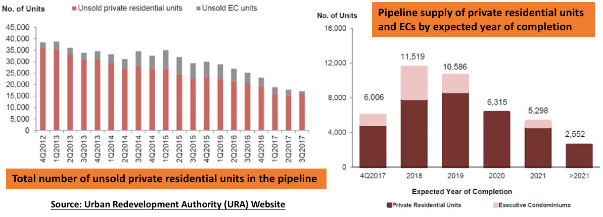 Singapore developer sales unsold units and pipeline to completion by years